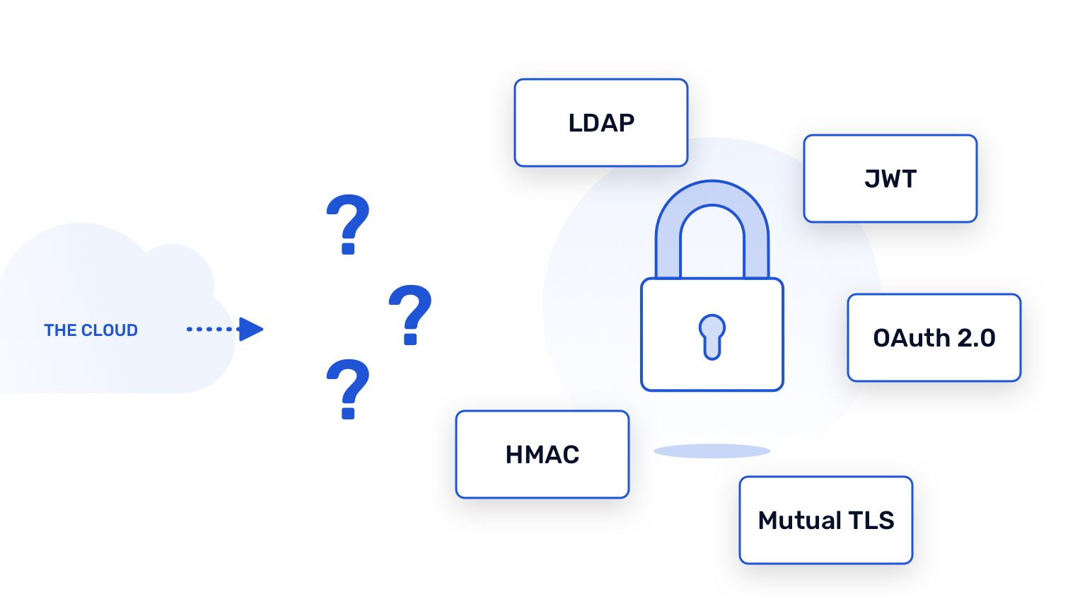 Common Authentication Approach