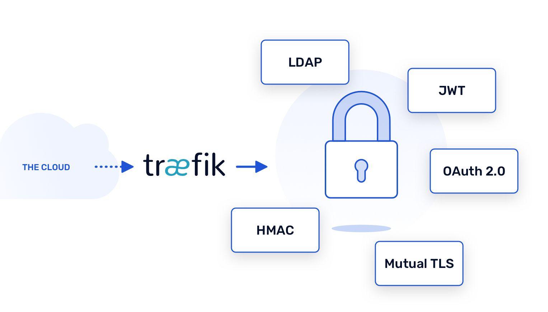 Ingress Controller with Traefik