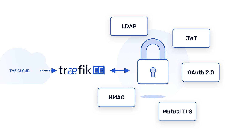 Ingress Controller with TraefikEE