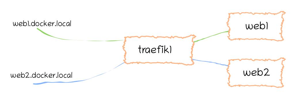 Initial setup. Traefik 1 handling all routing