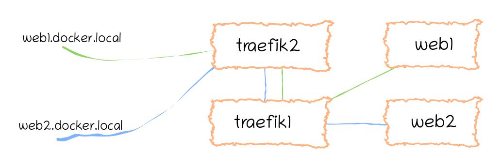Traefik 2 routing all requests to Traefik 1