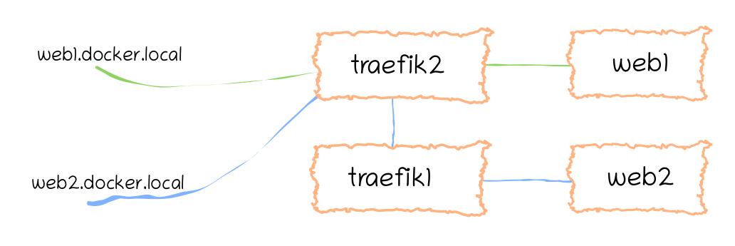 Traefik 2 handling web1 service's routing