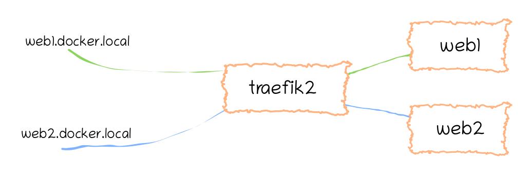 Traefik 2 handling all routing