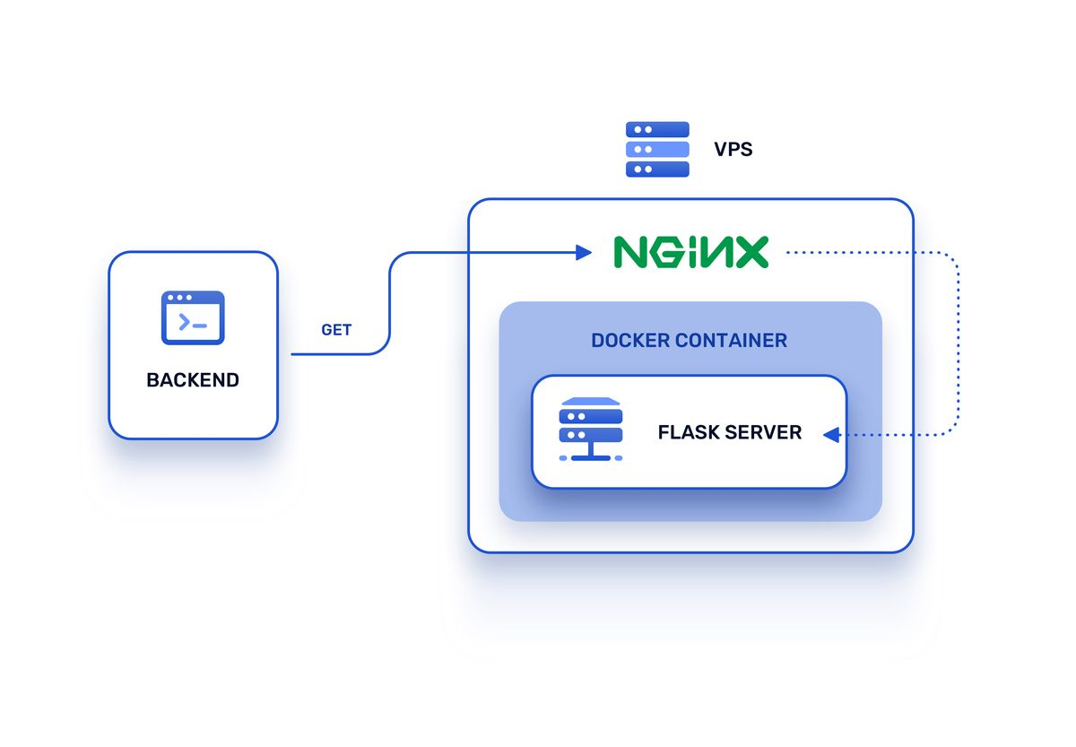 Architecture with Nginx as reverse proxy