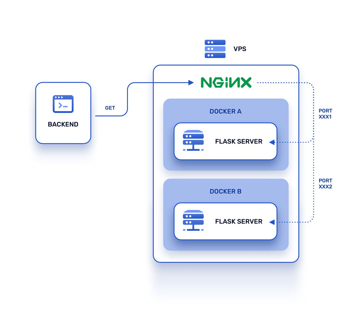 Second version of the architecture with Nginx as reverse proxy
