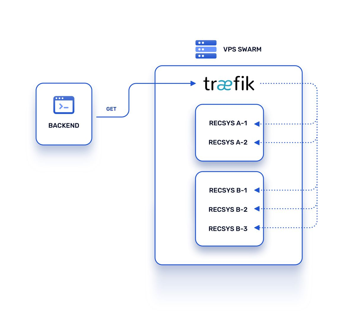 Architecture with Traefik as reverse proxy