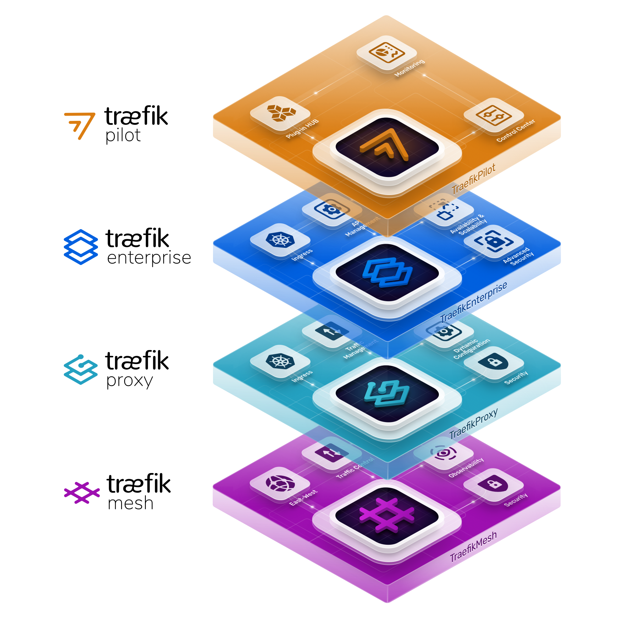 The Traefik Cloud-Native Networking 'Stack'