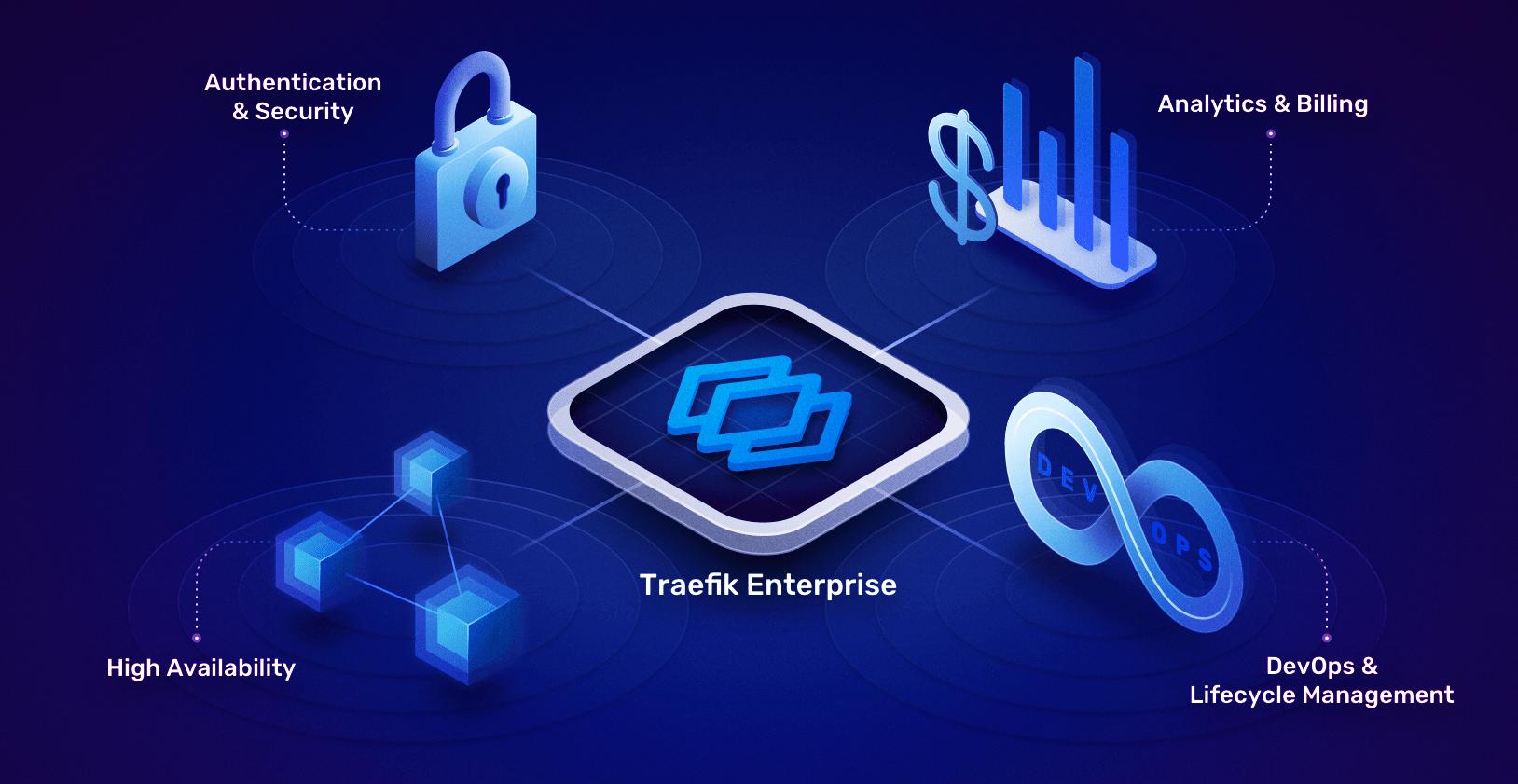 Traefik Enterprise as an API Gateway
