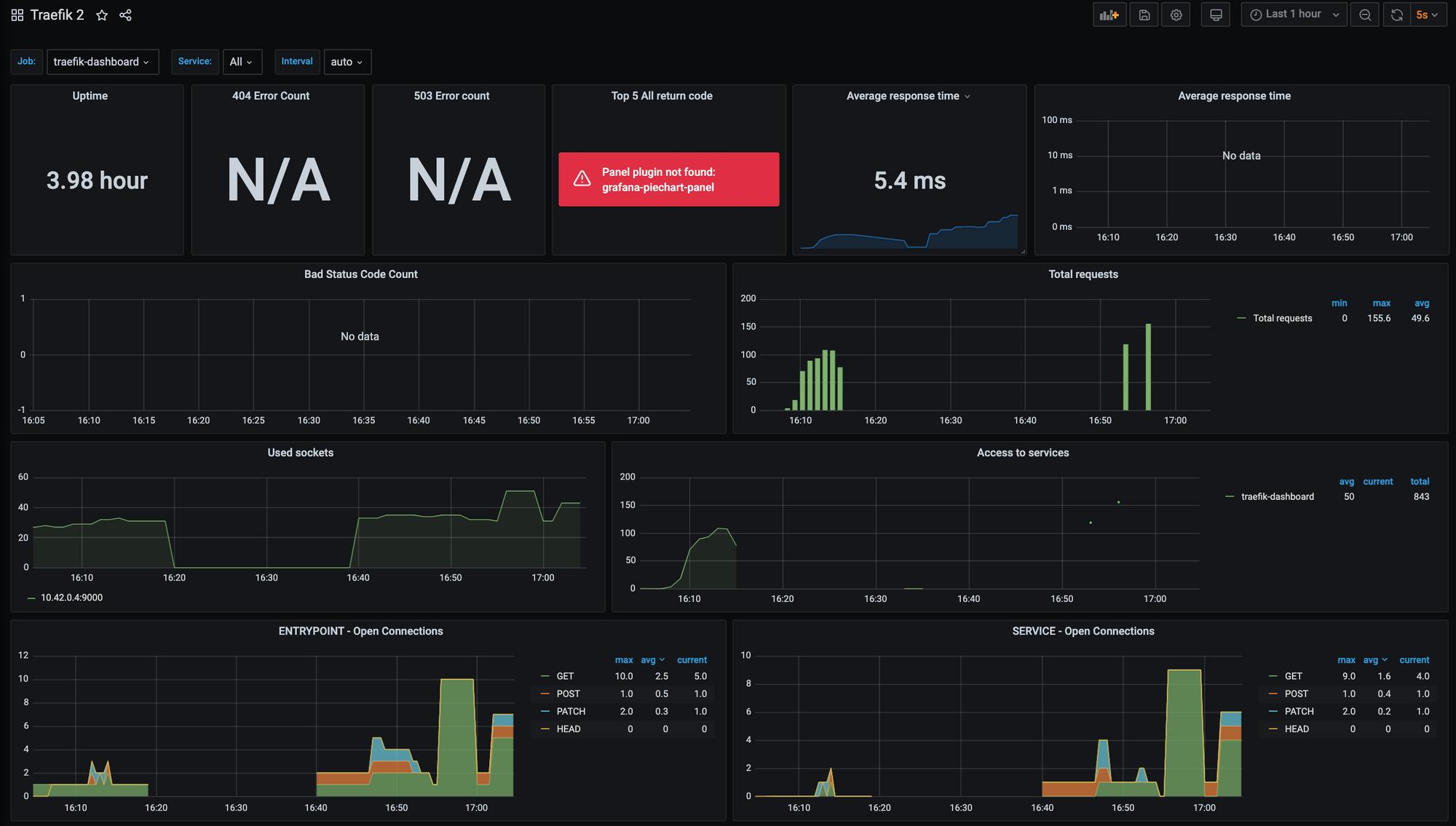 Screenshot of Grafana Traefik 2 dashboard showing rich data