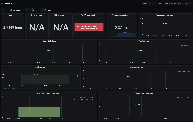 Screenshot of community-contributed Grafana Traefik 2 dashboard